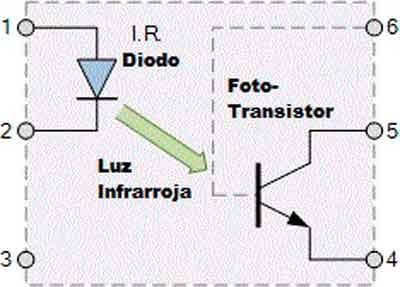 Gráfico de un optoacoplador